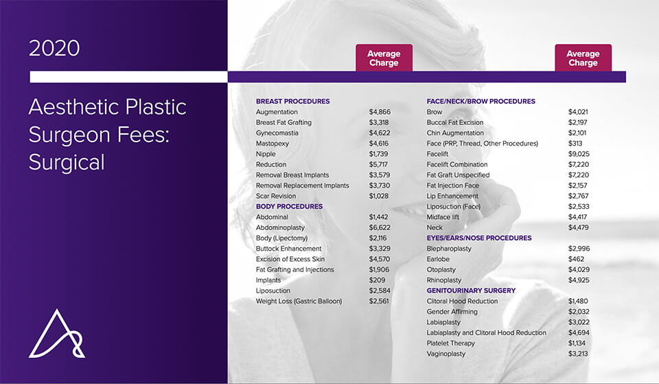 Aesthetic plastic surgery statistics 2020 surgeon fees for surgical procedure